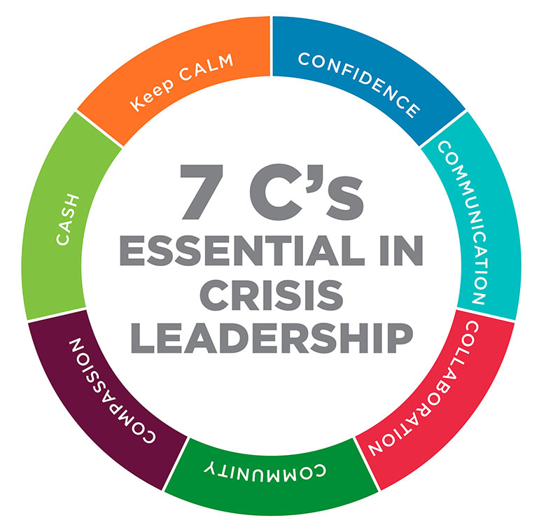 Seven C's Essential in Crisis Leadership